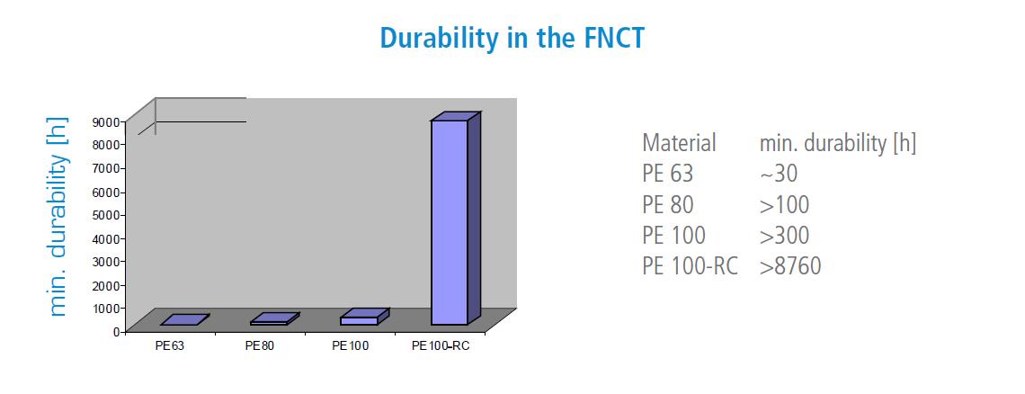 Непревзойденная стойкость к распространению микротрещин - PE100-RC